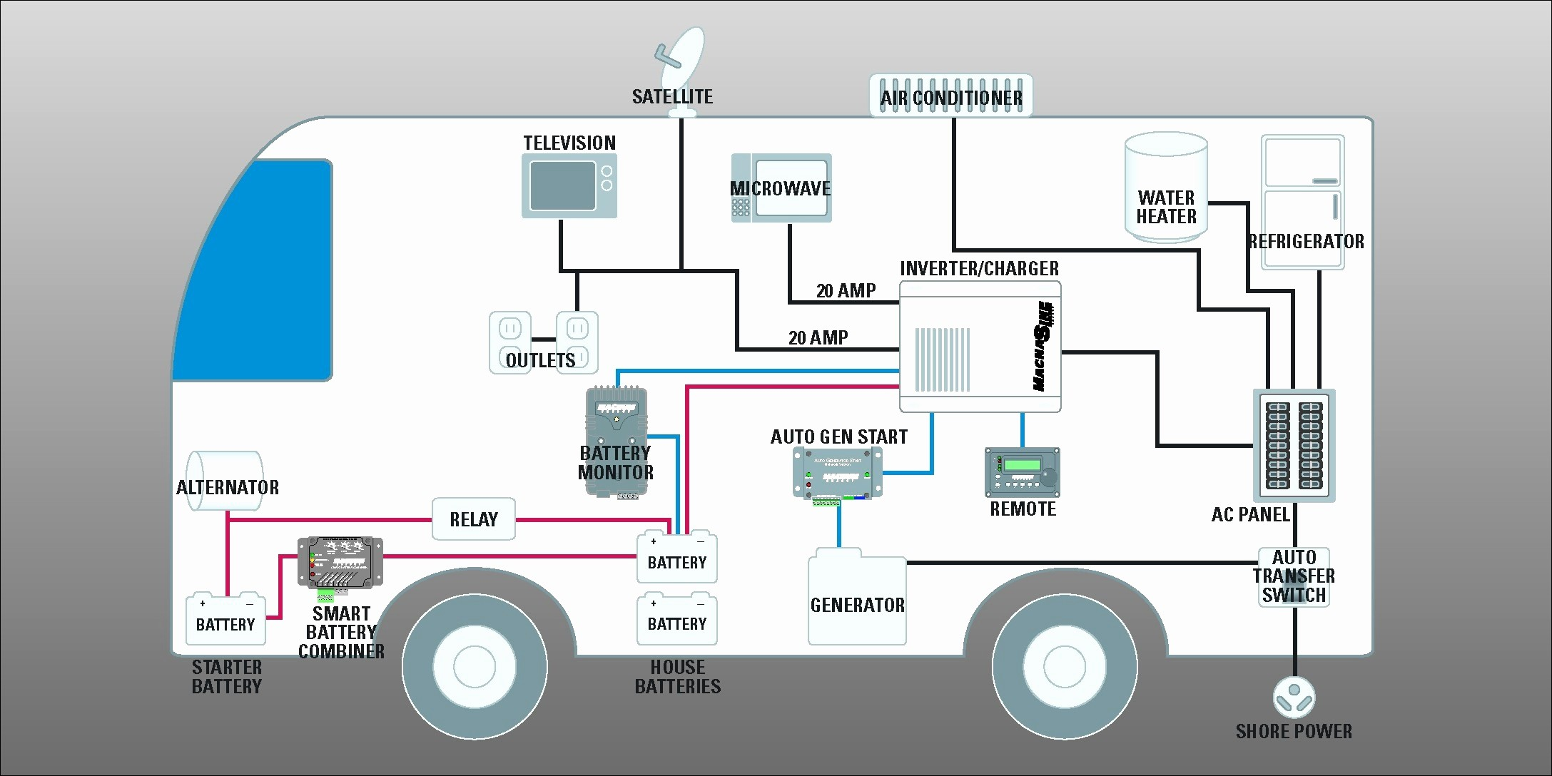 Awesome 30 Amp Plug Wiring Diagram Fair Rv
