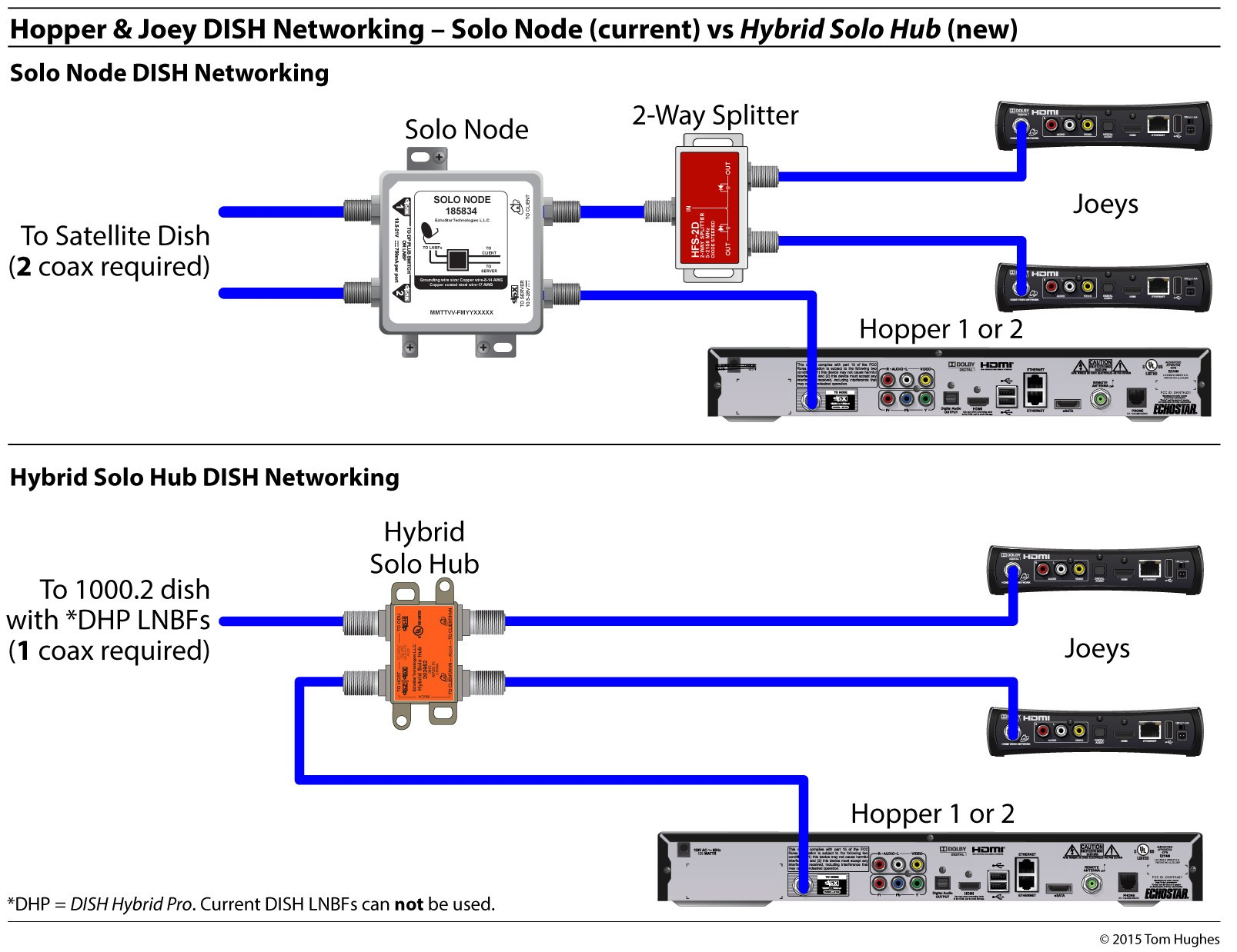 Rv Cable And Satellite Wiring Diagram Electrical Circuit Rv Satellite Wiring Diagram New Dish Network 322 Wiring Diagram For