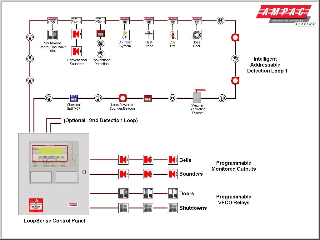 wiring interconnected smoke detectors wiring diagram for smoke detectors residential wiring for smoke detectors