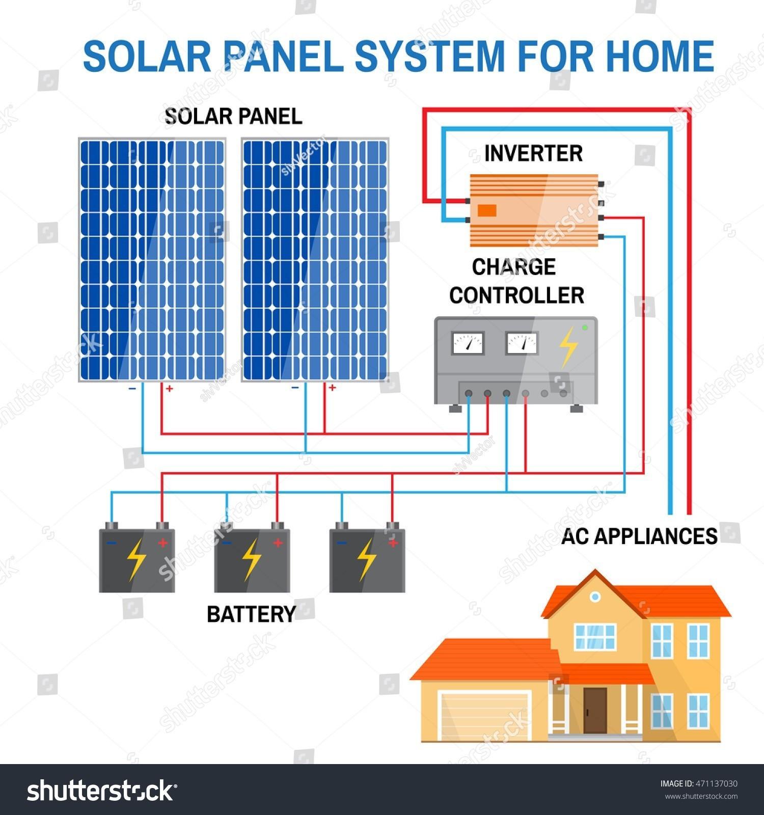 f Grid Solar System Wiring Diagram Free Downloads Wiring Diagram For F Grid Solar System Fresh Rv Solar System