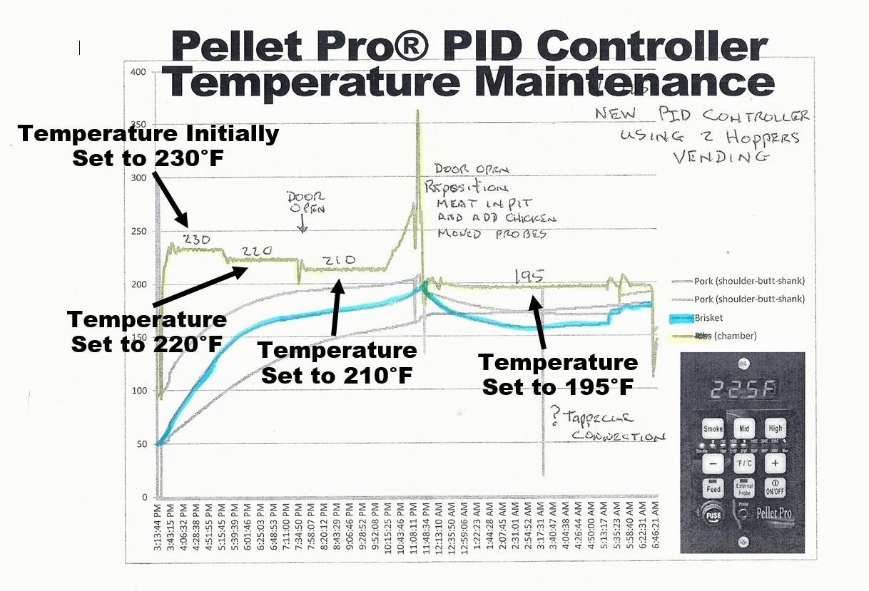 Amazon Pellet Pro PID Pellet Grill Controller for Traeger Pit Boss Camp Chef Pellet Pro w Adapter Garden & Outdoor