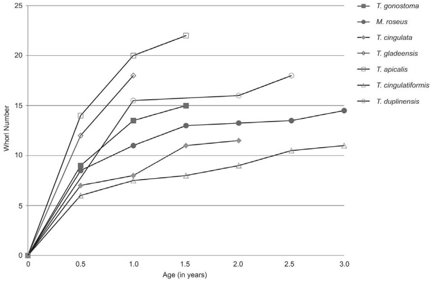 Growth curves of fossil and Recent turritelline species based on oxygen isotope sclerochronology Data on T duplinensis courtesy of Elizabeth Petsios
