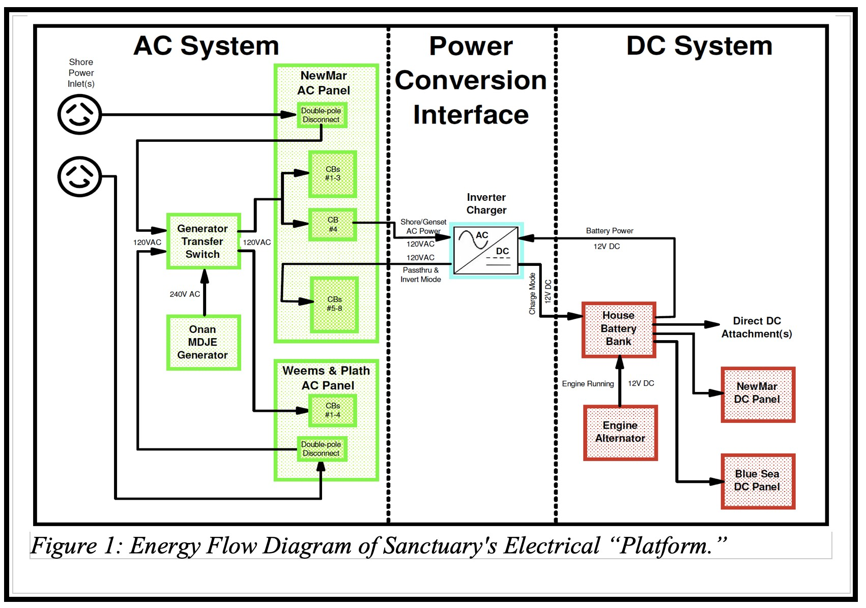 """Figure 1 shows Sanctuary s AC and DC electrical systems as a plete and integrated operational """"platform """" From the platform perspective owners can"""