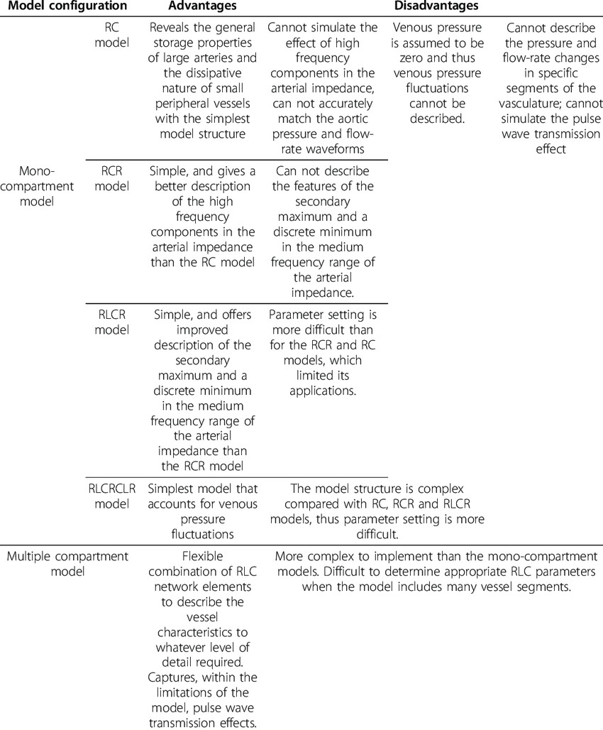 parison of various 0D models for the systemic vasculature