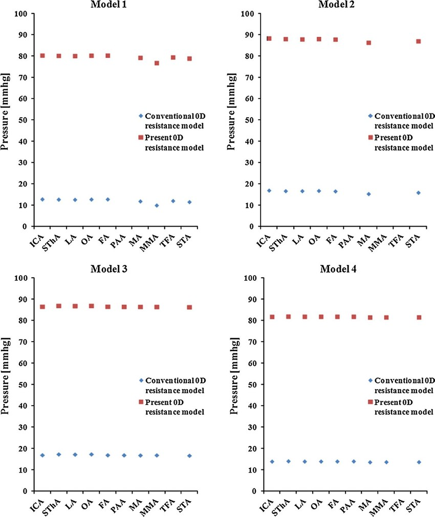 Pressure at the outlet of each blood vessel in the conventional 0D resistance model and in