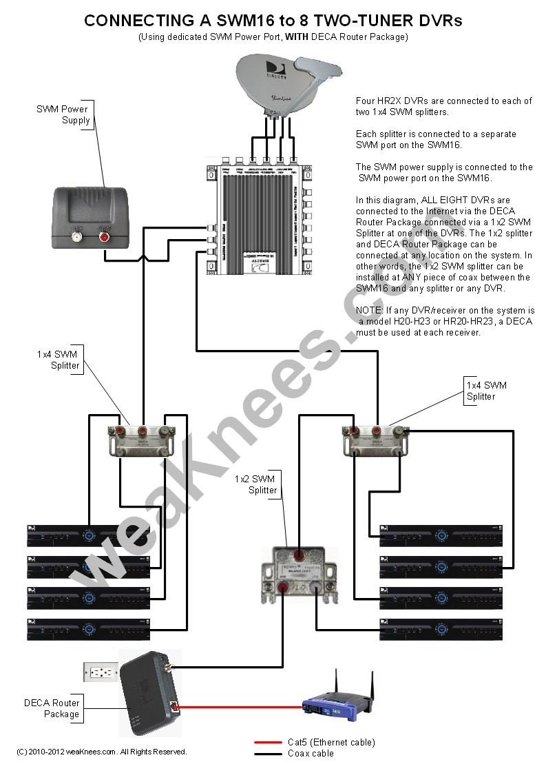 Wiring a SWM16 with 8 DVRs With DECA Router Package SWM Power connected