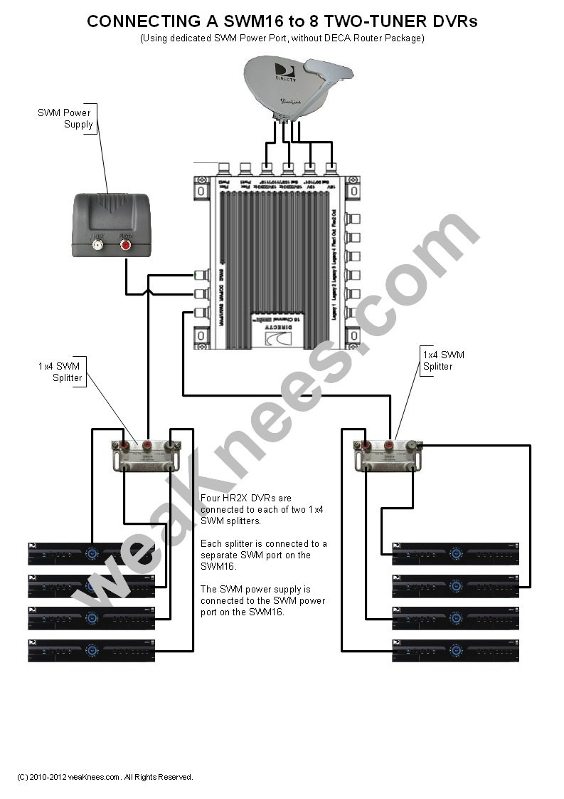 Wiring a SWM16 with 8 DVRs No DECA Router Package SWM Power connected