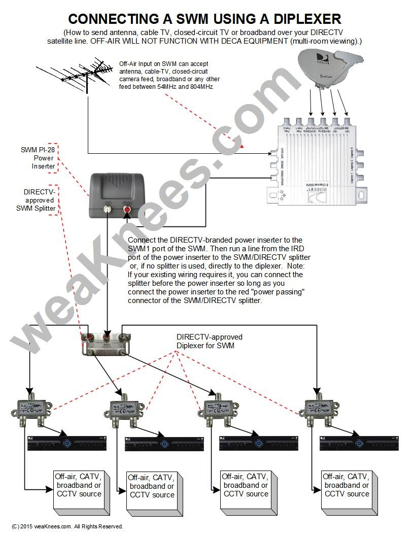How To Connect Multiple Tv To One Dish Receiver