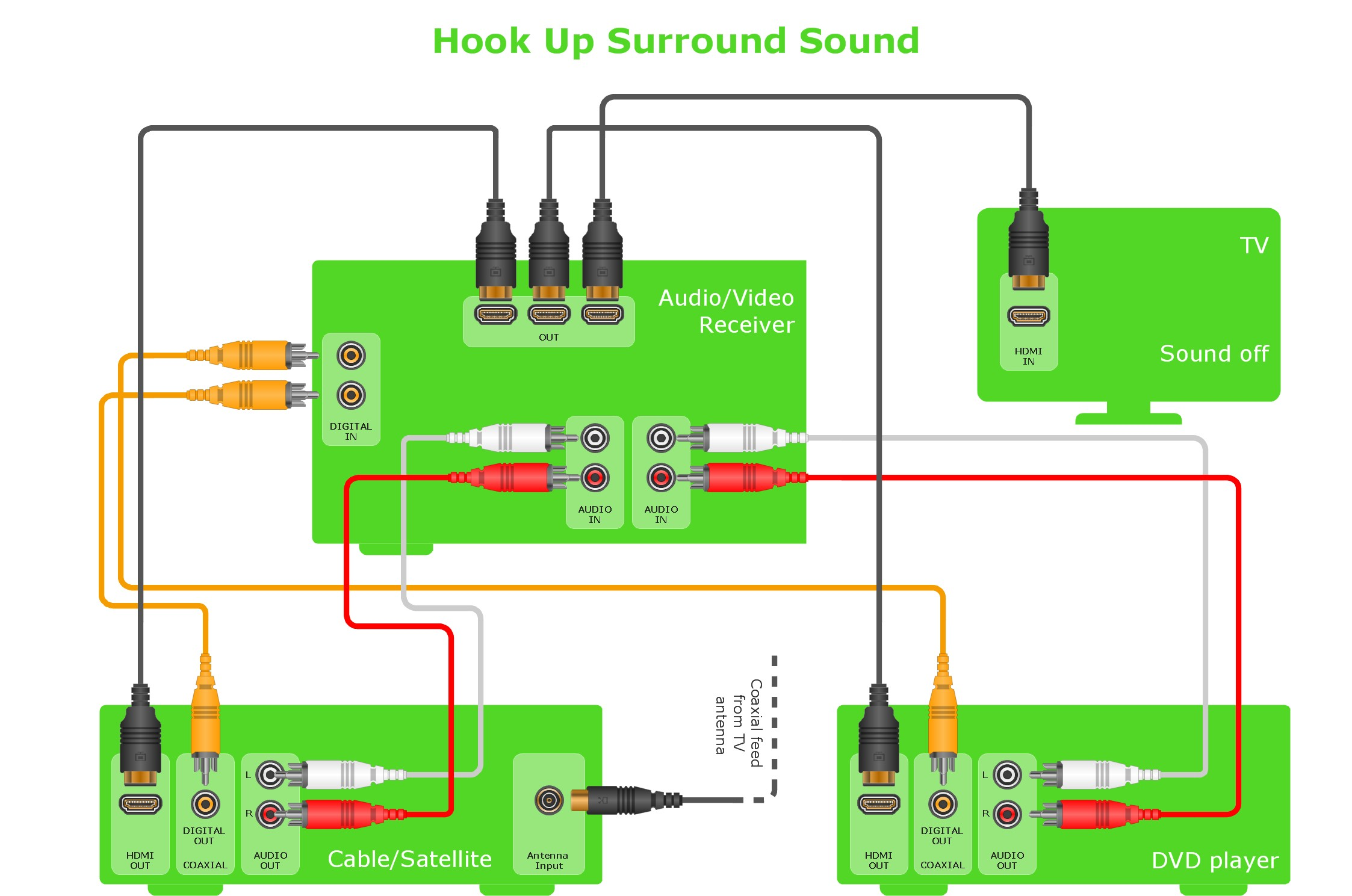 Hookup diagram Home entertainment system with surround sound