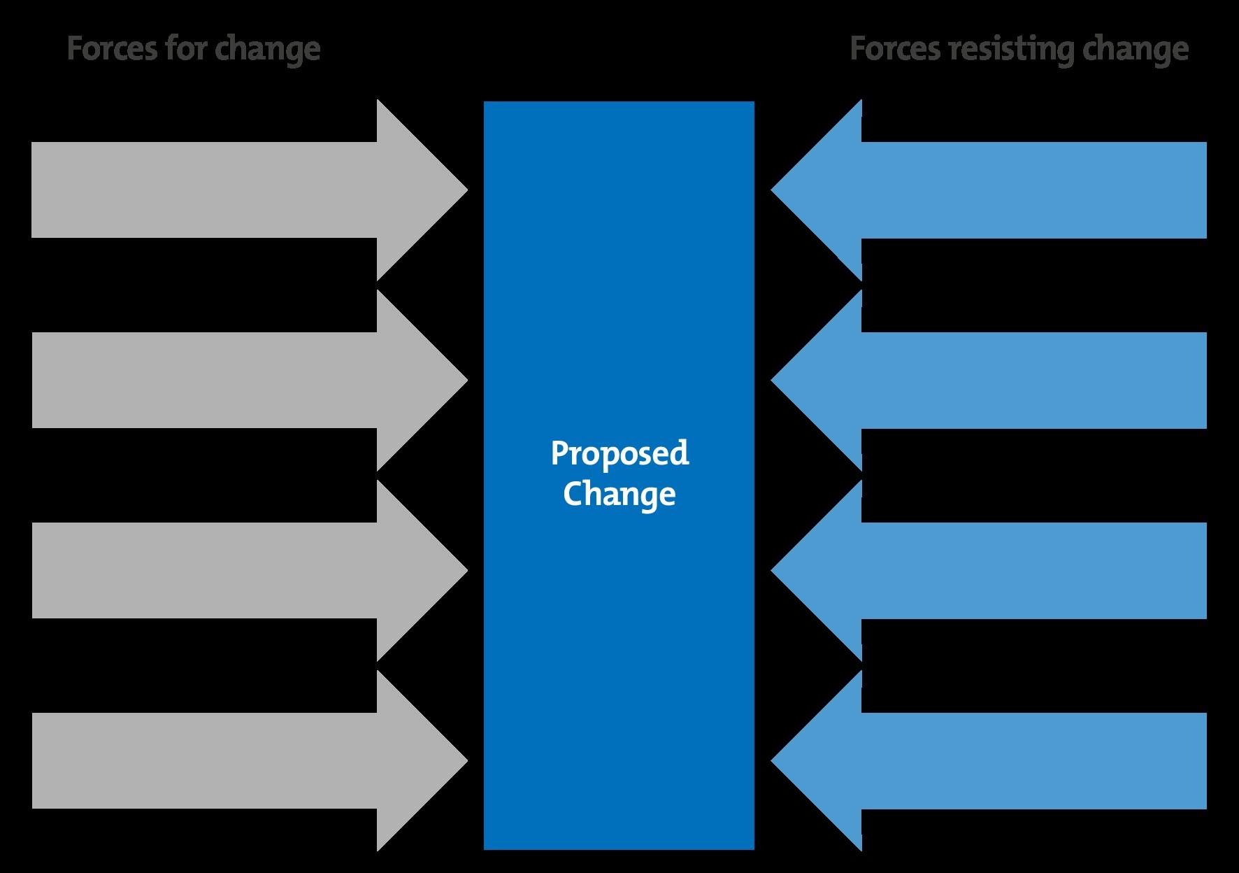 Forces for change v2