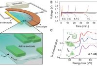 Opening Of Xray Circuit Labeled Unique Kinetic Pathways Of Ionic Transport In Fast Charging Lithium