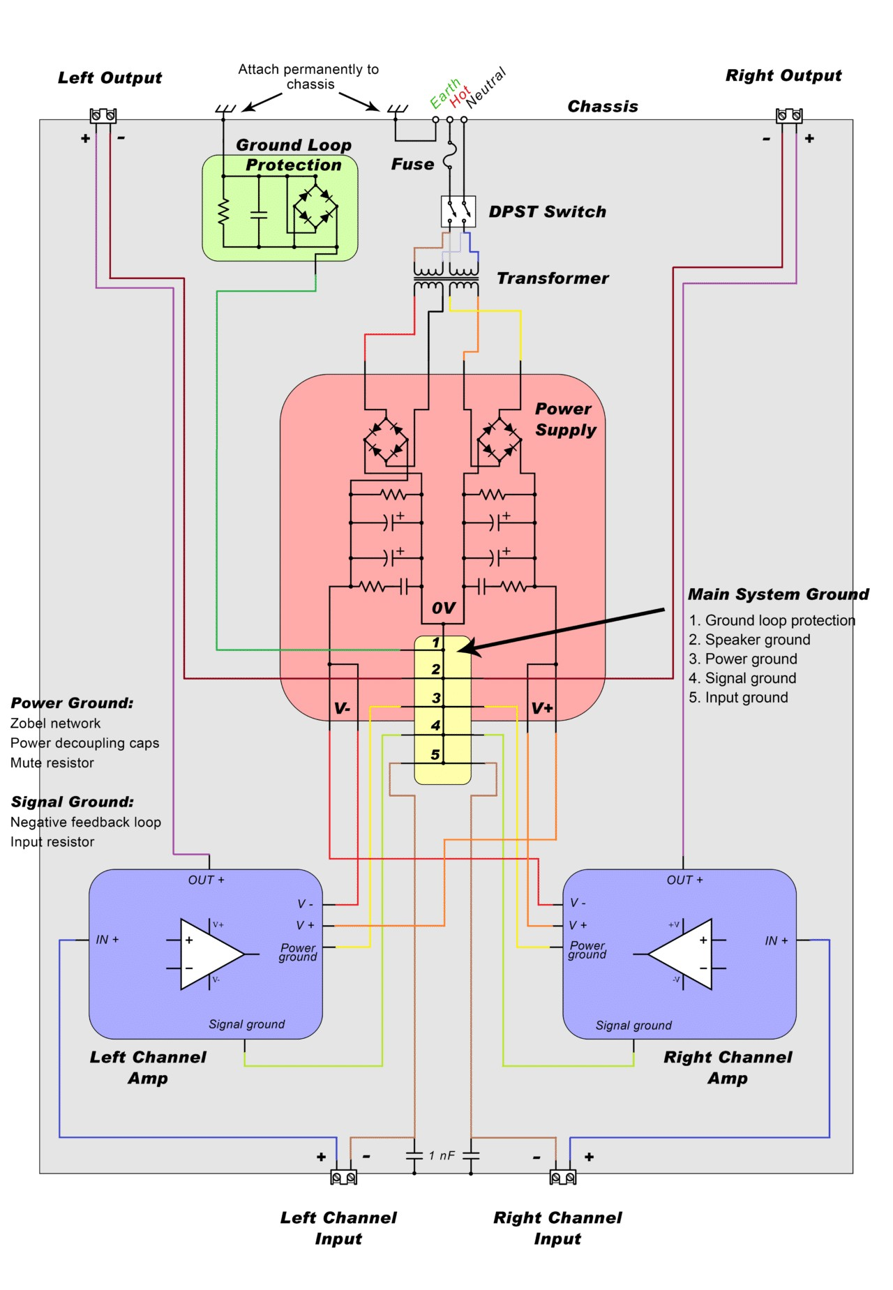 how to design a hi fi audio amplifier with an tda2050 master