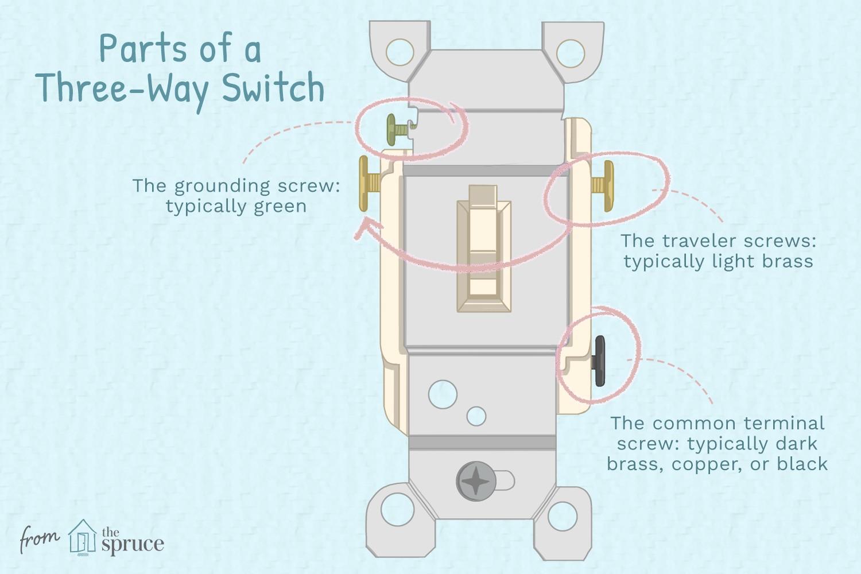 anatomy of a three way switch final ddc d5cb fda