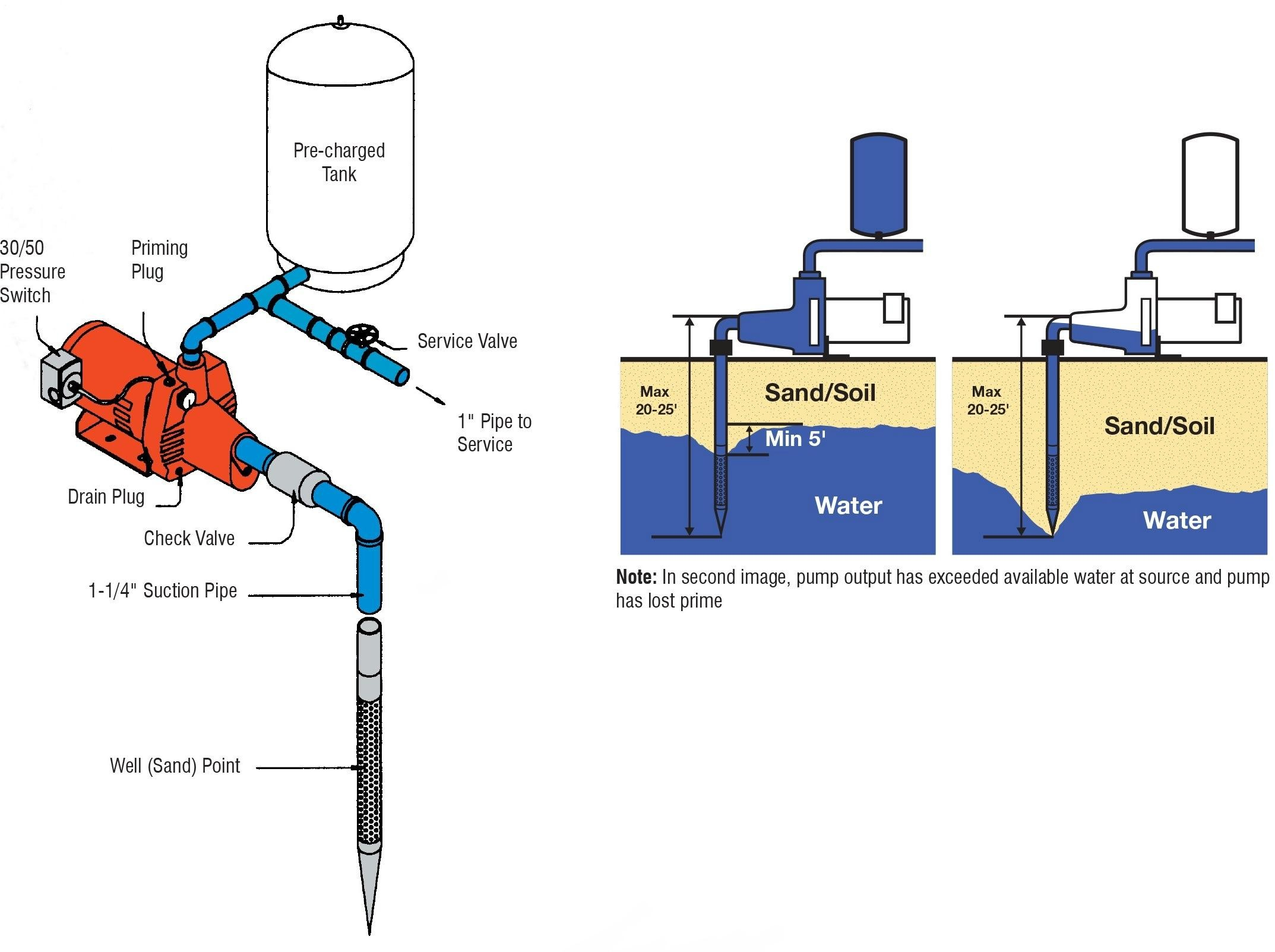 wrg 4272 diagram hor pump water wiring rodderselectric