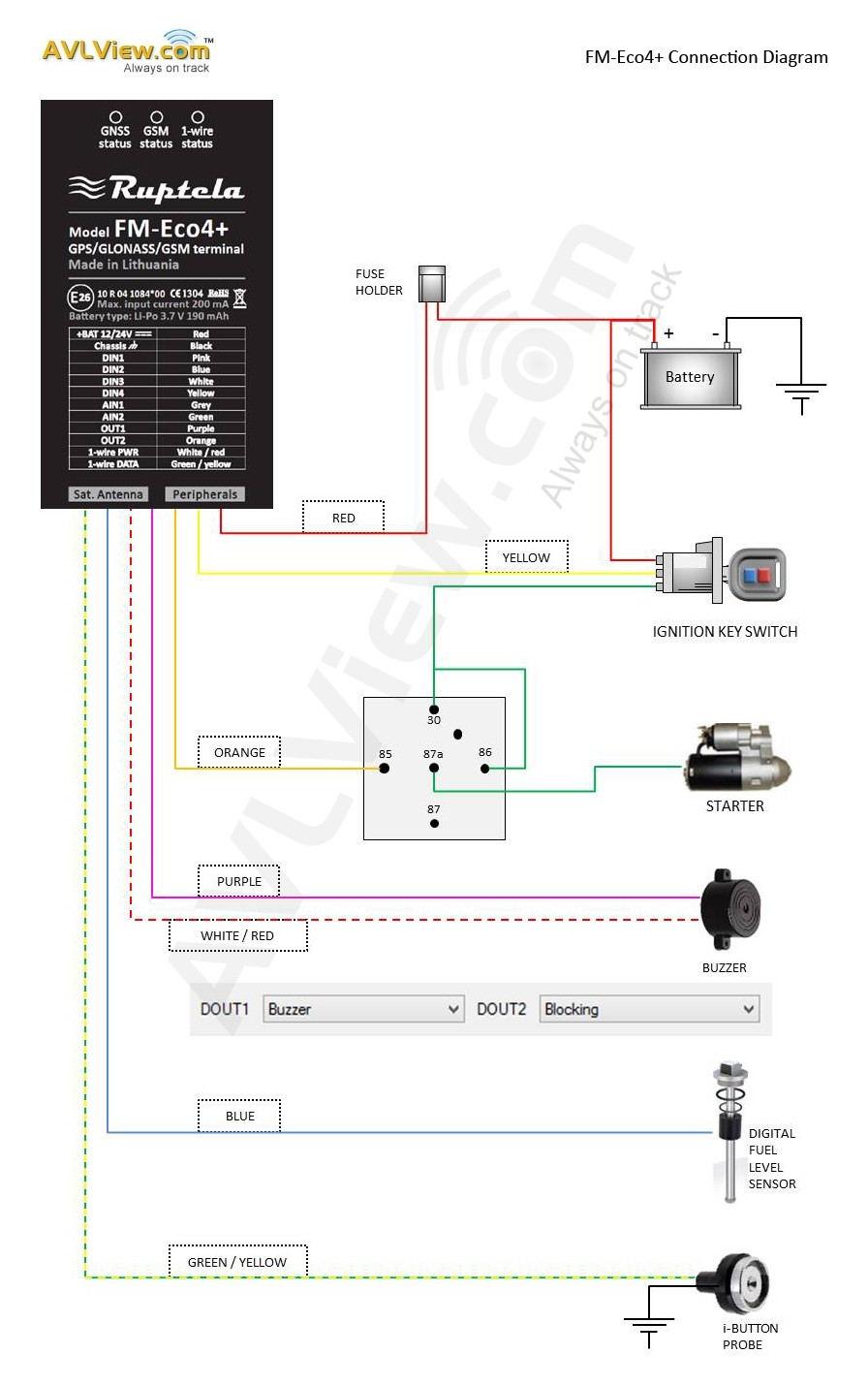 Ruptela Eco4 Connection diagram AVLView full version