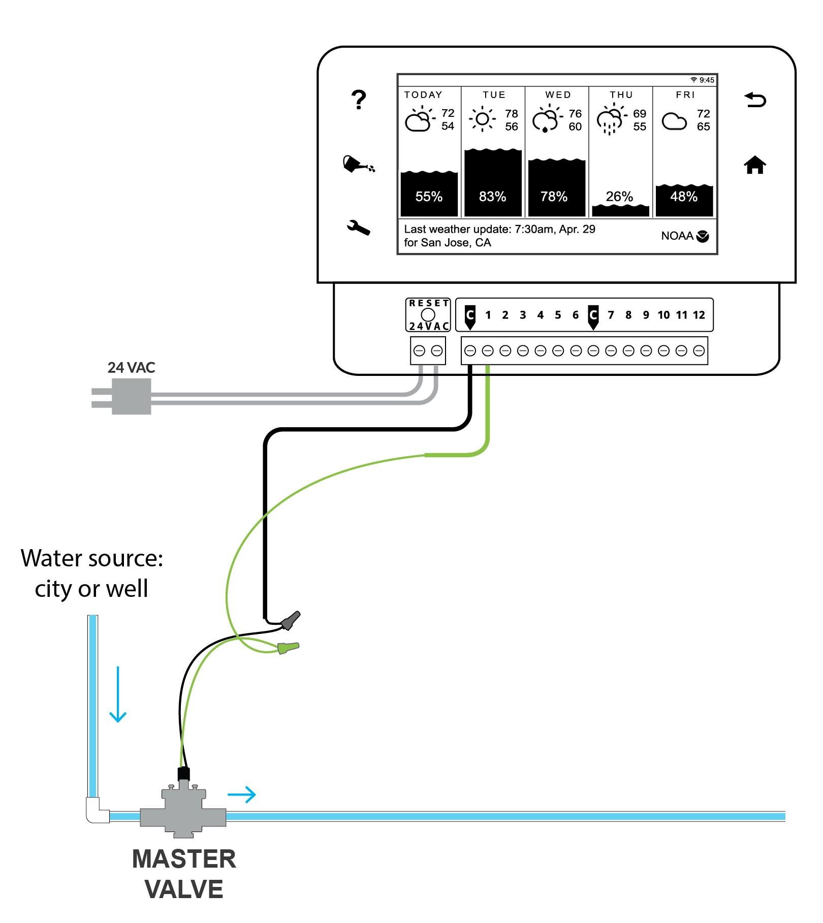 master valve and pump relay rainmachine
