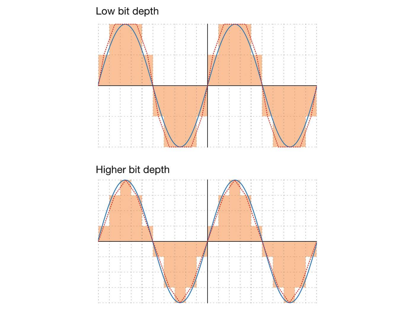 science of signal sampling quanterror 01