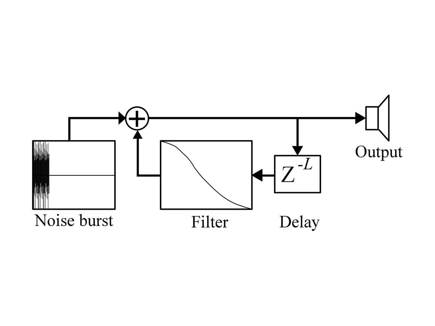 sound synthesis karplus strong algorithm