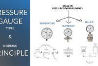 Pressure Gauge Diagram Best Of Pressure Gauge Types and Working Principle Simple Science